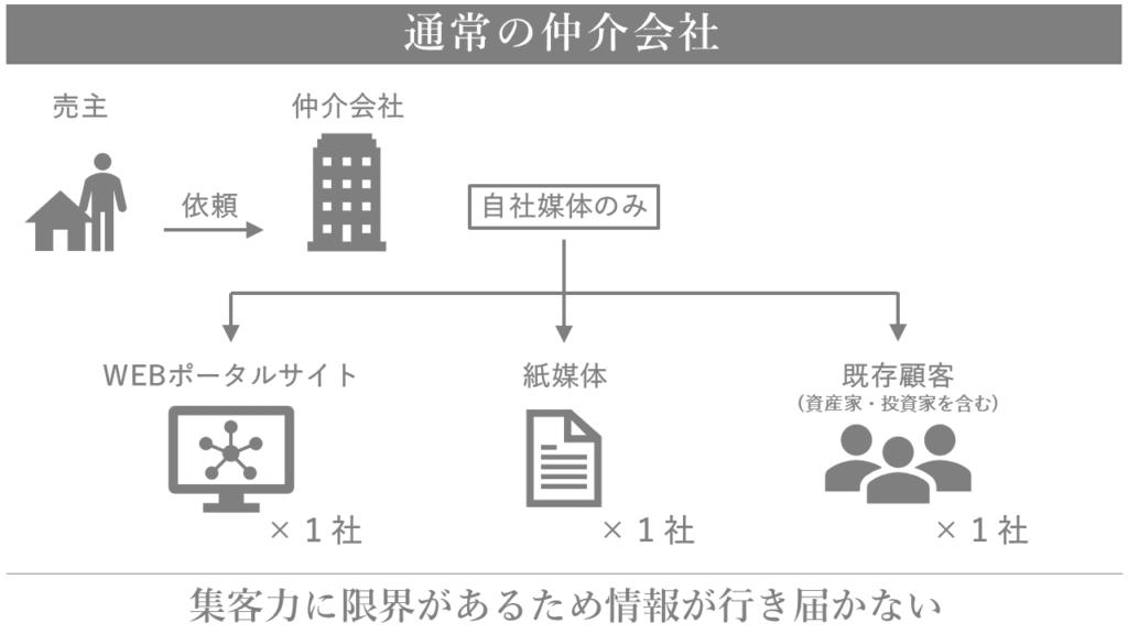 一般的な不動産会社の売買戦略 横浜 不動産 売却 仲介 買取 junxion ジャンクション