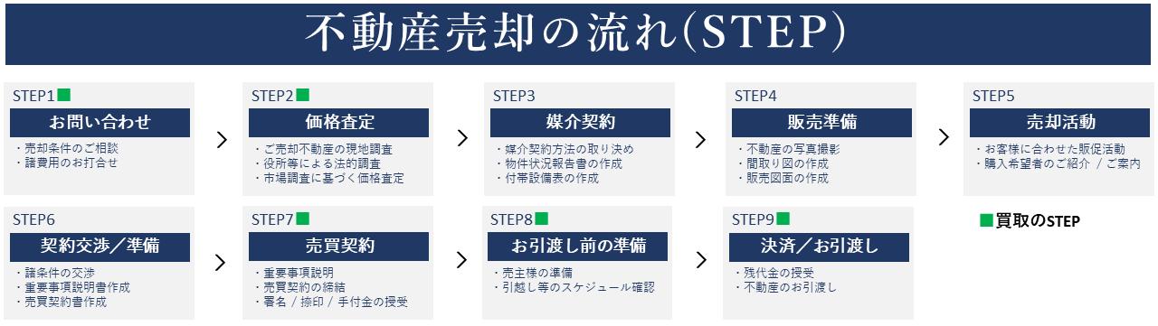 不動産売却の流れ step 横浜 不動産 売却 仲介 買取 junxion ジャンクション