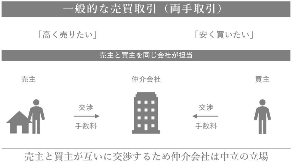両手取引の説明 横浜 不動産 売却 仲介 買取 junxion ジャンクション