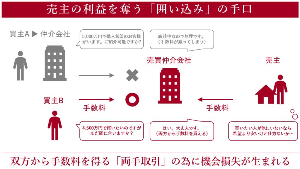 両手取引を狙う囲い込み 横浜 不動産 売却 仲介 買取 junxion ジャンクション