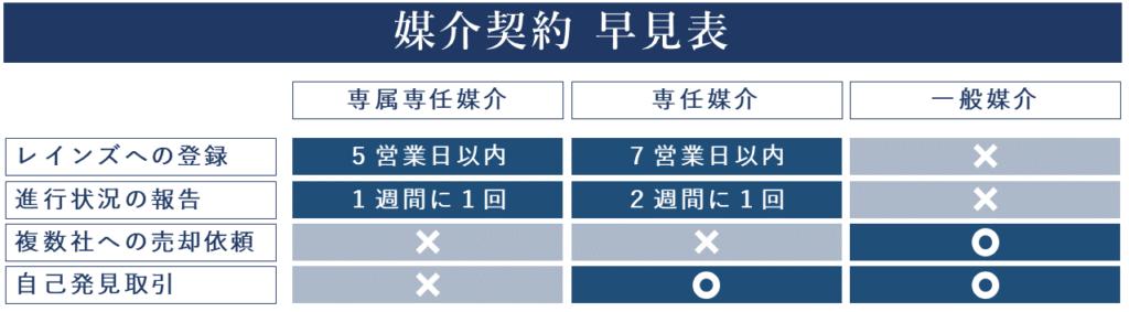仲介会社との媒介契約の説明 横浜 不動産 売却 仲介 junxion ジャンクション