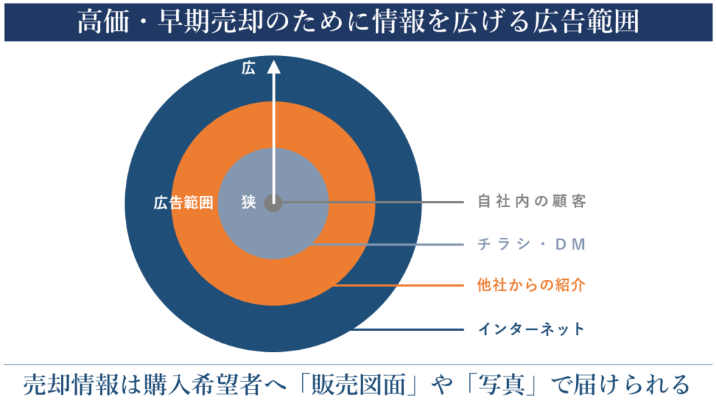 情報を広げるJUNXIONの広告範囲 横浜 不動産 売却 仲介 買取 ジャンクション