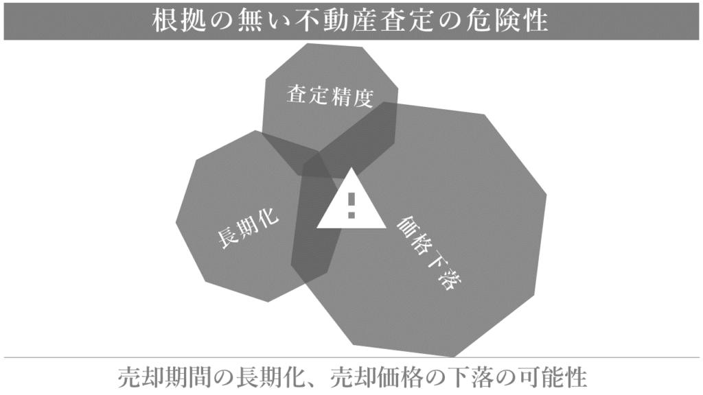根拠の無い査定の悪いバランス 横浜 不動産 売却 仲介 買取 junxion ジャンクション