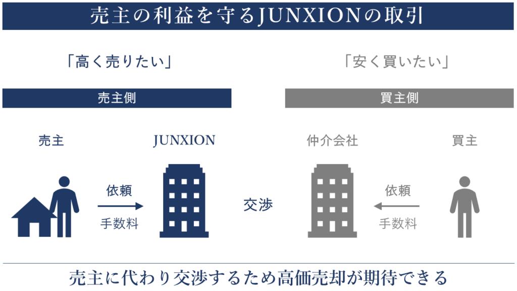片手取引の説明 横浜 不動産 売却 仲介 買取 junxion ジャンクション