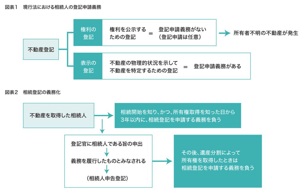 相続登記の義務化の比較 横浜 不動産 売却 仲介 買取 junxion ジャンクション